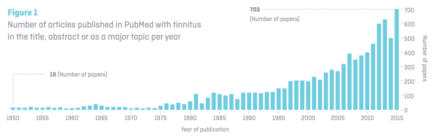 Tinnitus Research